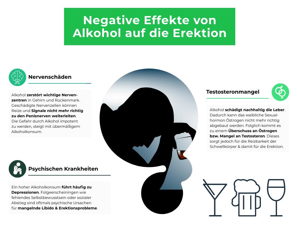 alkohol-impotenz-auswirkung